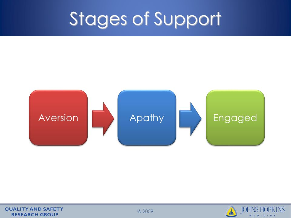 © 2009 Stages of Support Aversion Apathy Engaged