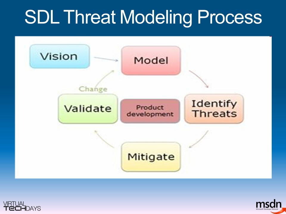 SDL Threat Modeling Process
