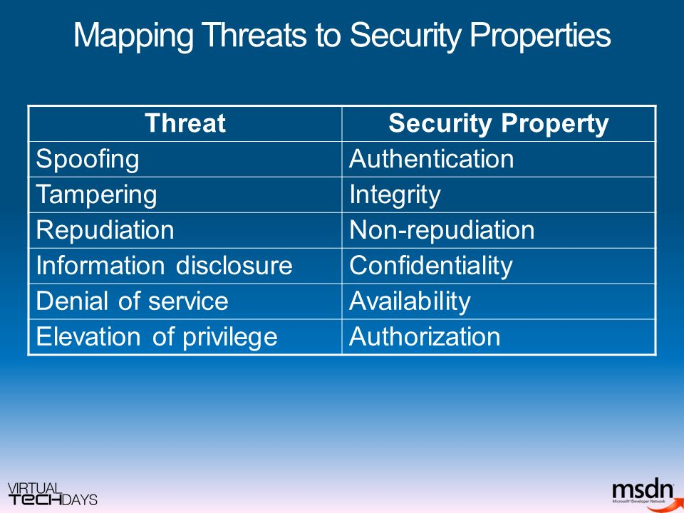 Mapping Threats to Security Properties ThreatSecurity Property SpoofingAuthentication TamperingIntegrity RepudiationNon-repudiation Information disclosureConfidentiality Denial of serviceAvailability Elevation of privilegeAuthorization