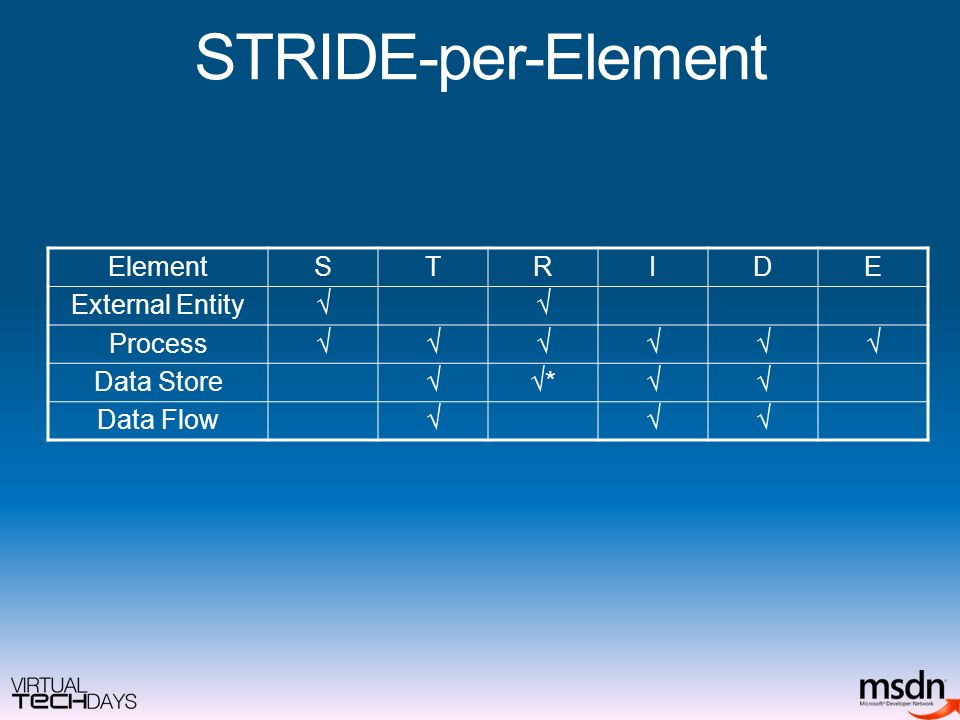 STRIDE-per-Element ElementSTRIDE External Entity Process Data Store* Data Flow