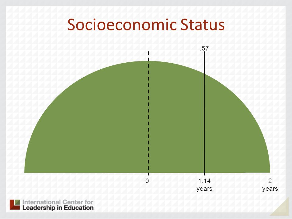 Socioeconomic Status 02 years 1.14 years.57