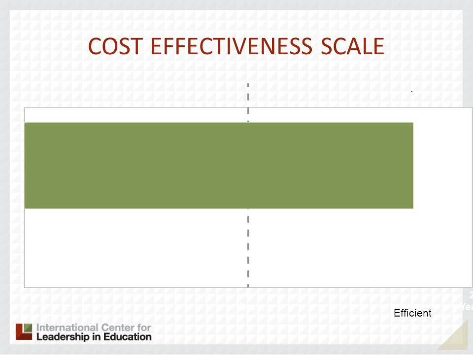 COST EFFECTIVENESS SCALE Efficient.