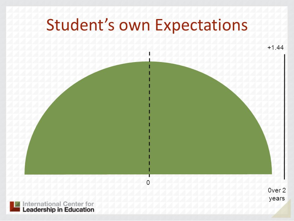Students own Expectations 0 0ver 2 years +1.44