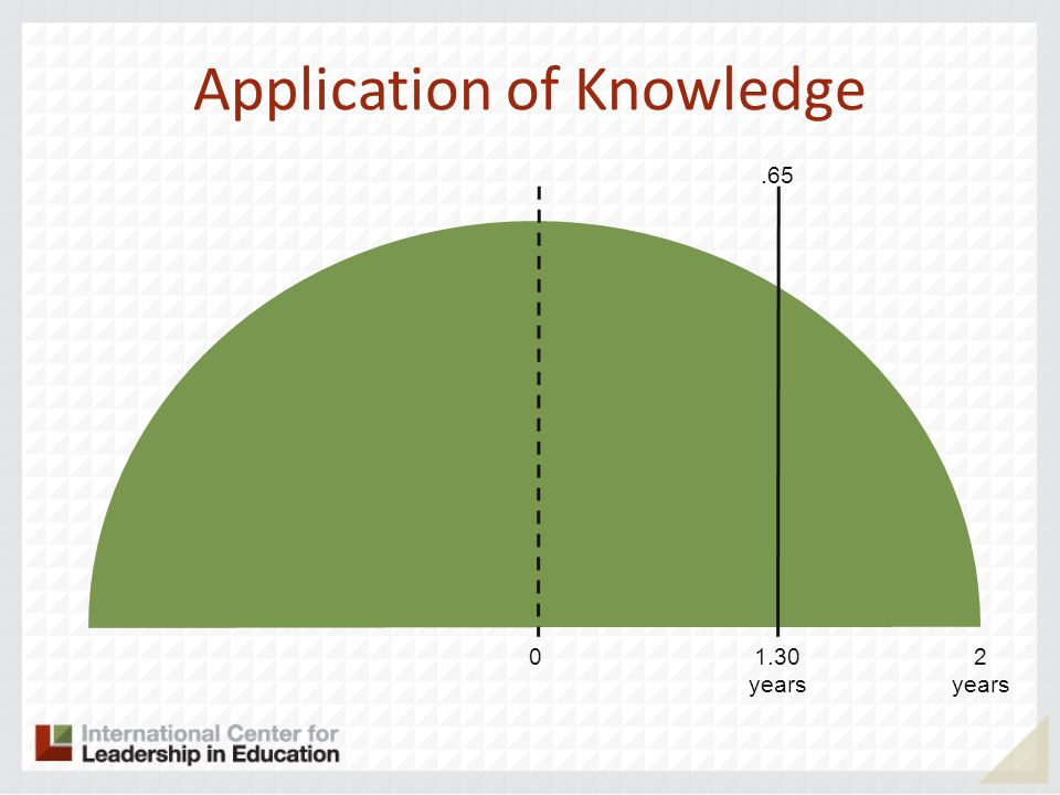Application of Knowledge 02 years 1.30 years.65