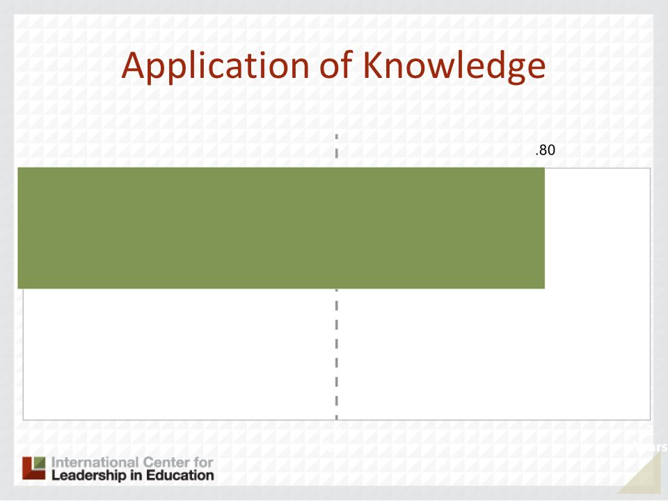 Application of Knowledge.80