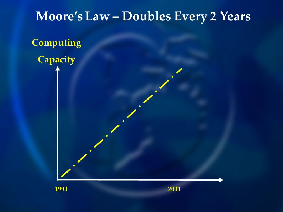 Computing Capacity Moores Law – Doubles Every 2 Years