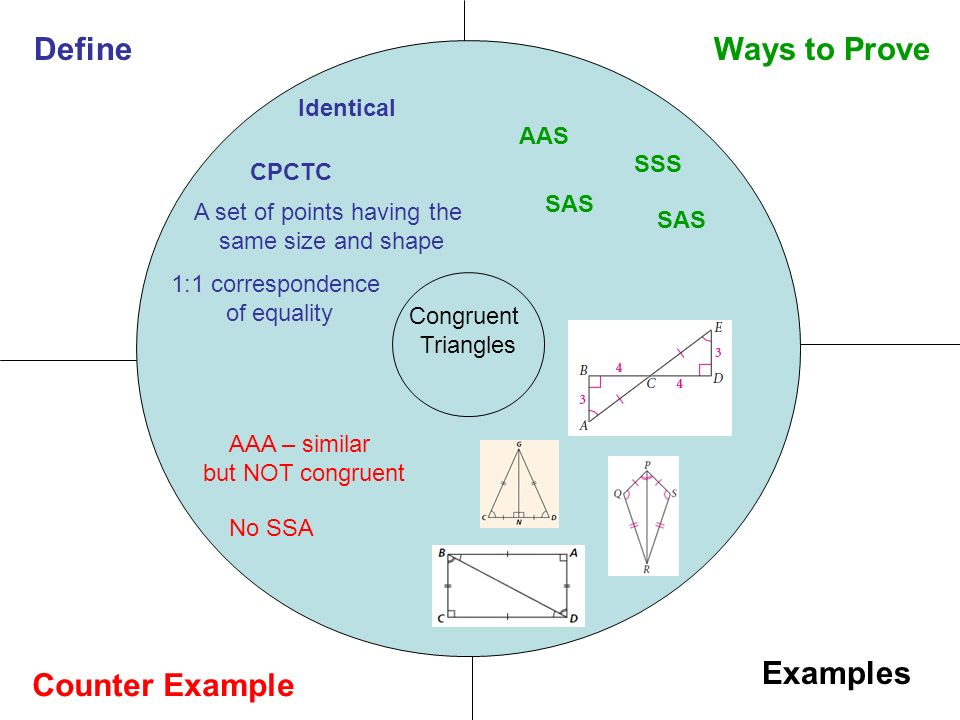 Congruent Triangles Counter Example Examples DefineWays to Prove CPCTC AAS SSS SAS AAA – similar but NOT congruent No SSA A set of points having the same size and shape 1:1 correspondence of equality Identical