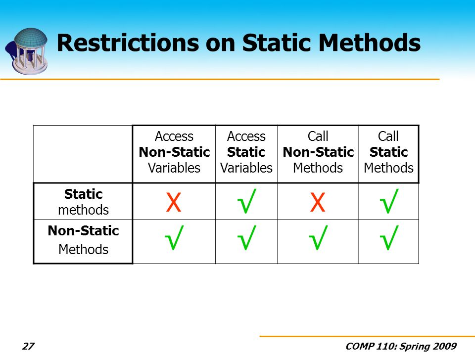 COMP 110: Spring 200927 Restrictions on Static Methods Access Non-Static Variables Access Static Variables Call Non-Static Methods Call Static Methods Static methods XX Non-Static Methods