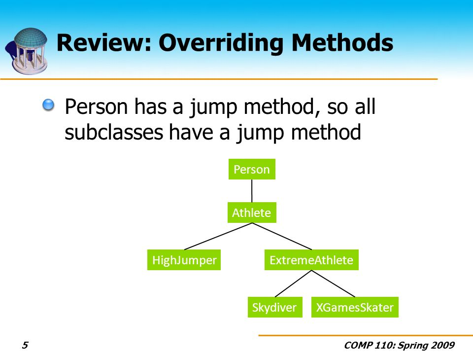 COMP 110: Spring 20095 Review: Overriding Methods Person has a jump method, so all subclasses have a jump method Person Athlete HighJumper Skydiver ExtremeAthlete XGamesSkater