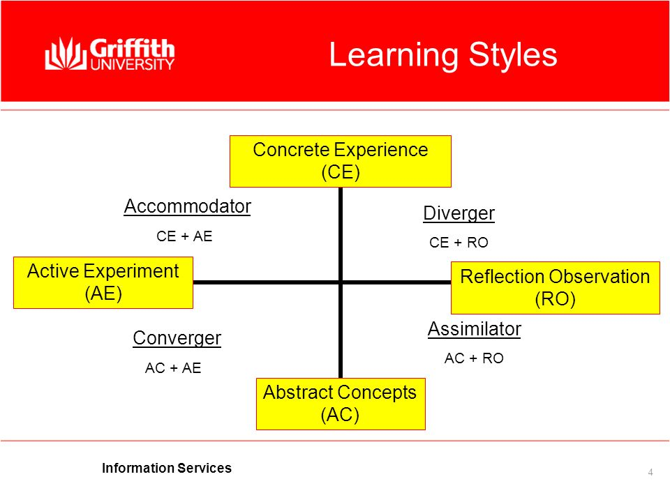 Information Services 4 Learning Styles Accommodator CE + AE Converger AC + AE Assimilator AC + RO Diverger CE + RO Concrete Experience (CE) Abstract Concepts (AC) Active Experiment (AE) Reflection Observation (RO)