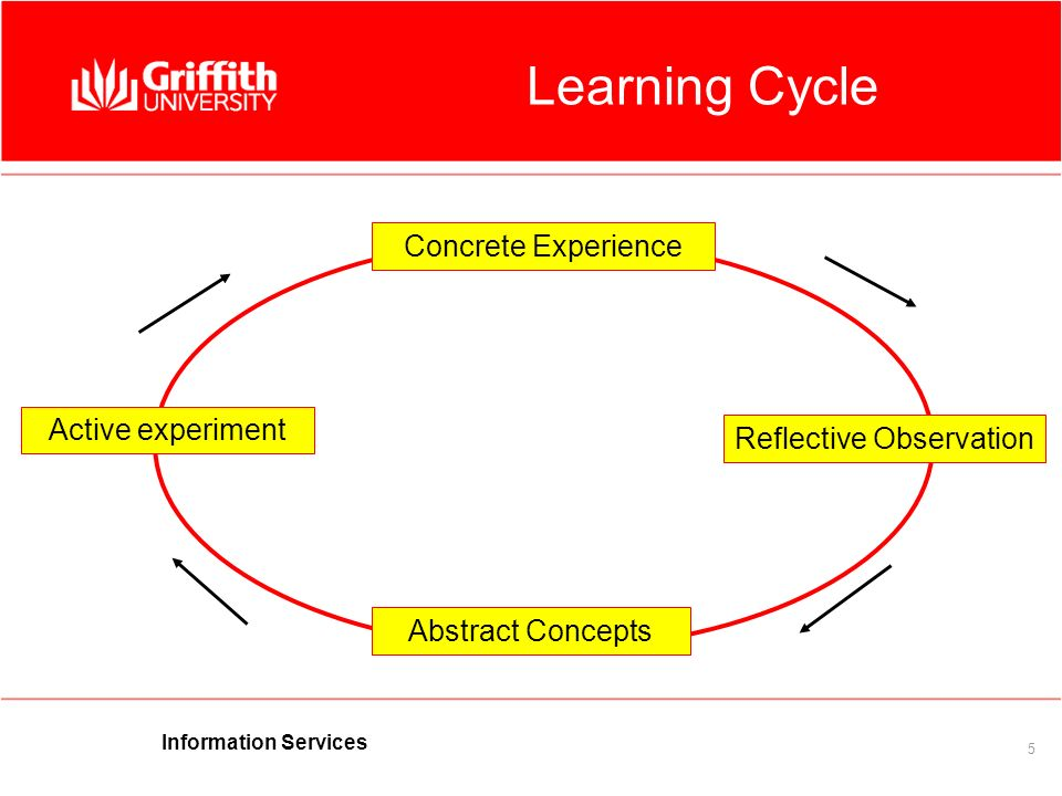 Information Services 5 Concrete Experience Reflective Observation Active experiment Abstract Concepts Learning Cycle