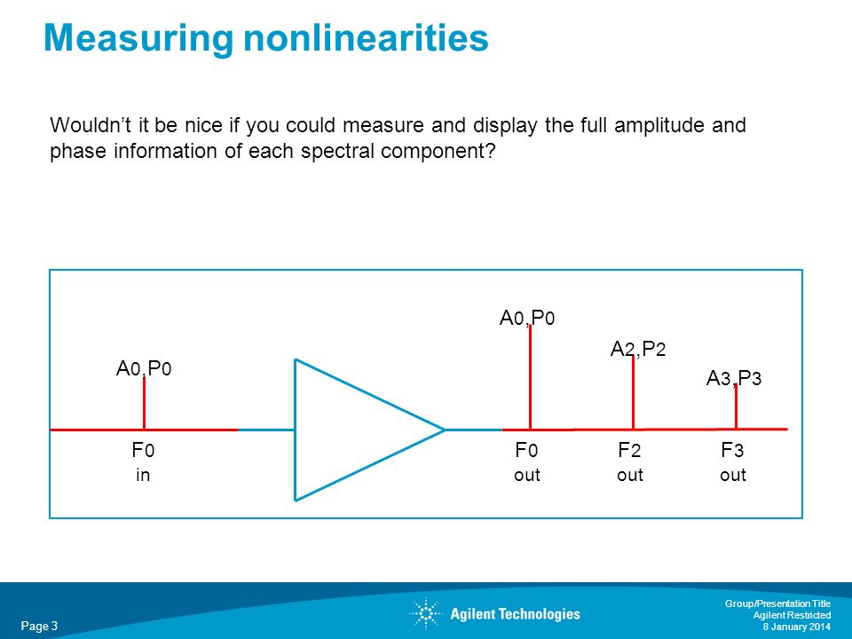 Page 3 Group/Presentation Title Agilent Restricted 8 January 2014 Measuring nonlinearities A 0,P 0 F 0 in F 0 out F 2 out F 3 out A 0,P 0 A 2,P 2 A 3,P 3 Wouldnt it be nice if you could measure and display the full amplitude and phase information of each spectral component