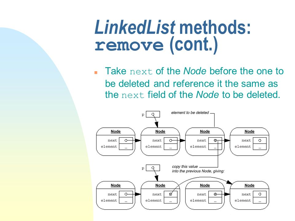 LinkedList methods: remove (cont.) Take next of the Node before the one to be deleted and reference it the same as the next field of the Node to be deleted.