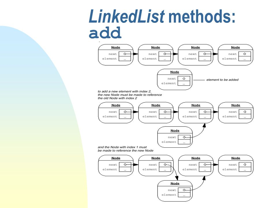 LinkedList methods: add