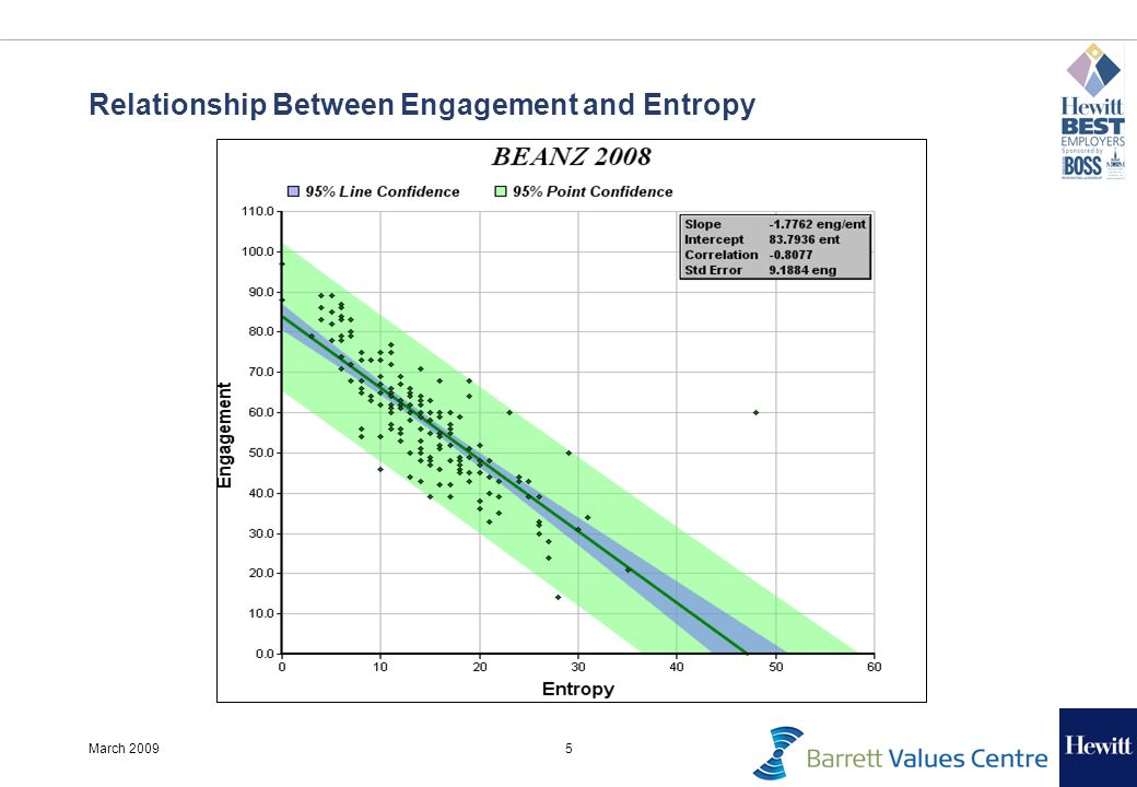 5March 2009 Relationship Between Engagement and Entropy