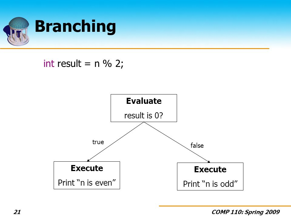COMP 110: Spring Branching int result = n % 2; Evaluate result is 0.