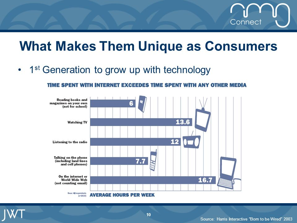 10 What Makes Them Unique as Consumers 1 st Generation to grow up with technology Source: Harris Interactive Born to be Wired 2003