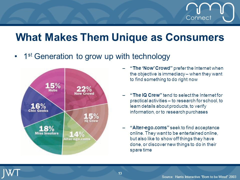 13 What Makes Them Unique as Consumers 1 st Generation to grow up with technology –The Now Crowd prefer the Internet when the objective is immediacy – when they want to find something to do right now –The IQ Crew tend to select the Internet for practical activities – to research for school, to learn details about products, to verify information, or to research purchases –Alter-ego.coms seek to find acceptance online.