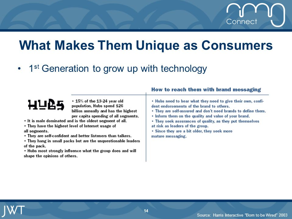 14 What Makes Them Unique as Consumers 1 st Generation to grow up with technology Source: Harris Interactive Born to be Wired 2003