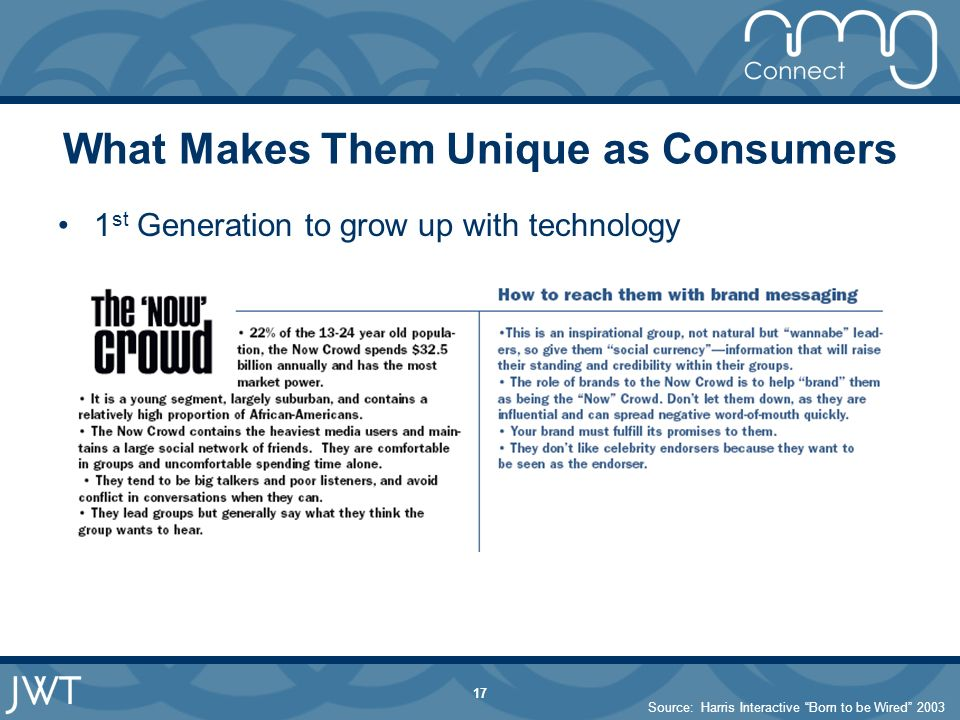 17 What Makes Them Unique as Consumers 1 st Generation to grow up with technology Source: Harris Interactive Born to be Wired 2003