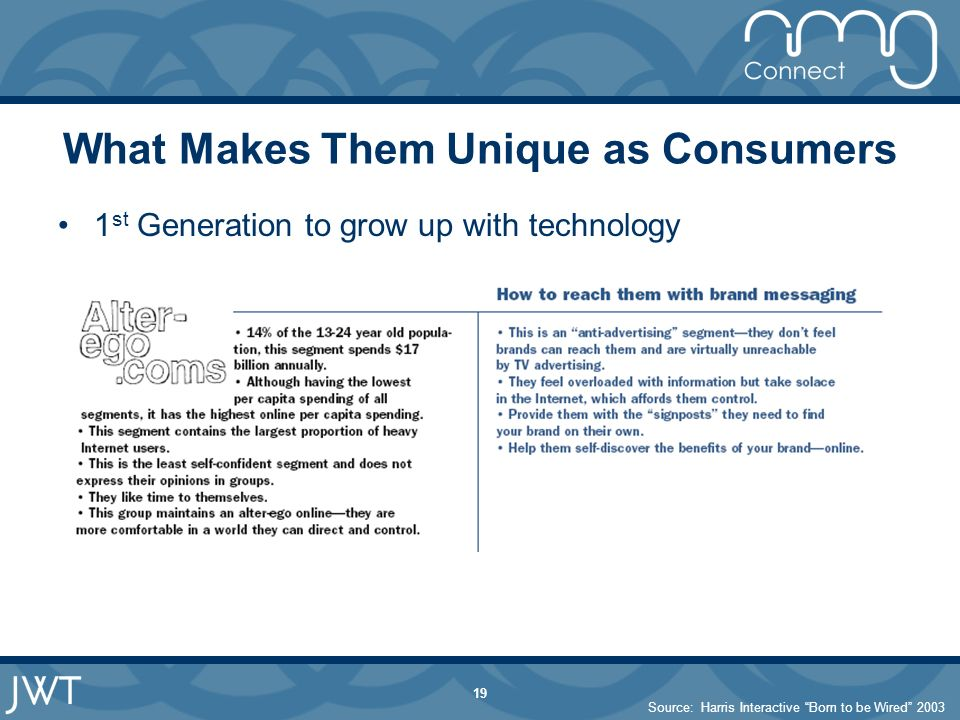 19 What Makes Them Unique as Consumers 1 st Generation to grow up with technology Source: Harris Interactive Born to be Wired 2003