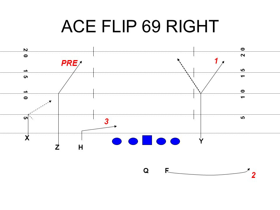 ACE FLIP 69 RIGHT X F H Q Z Y PRE 1 2