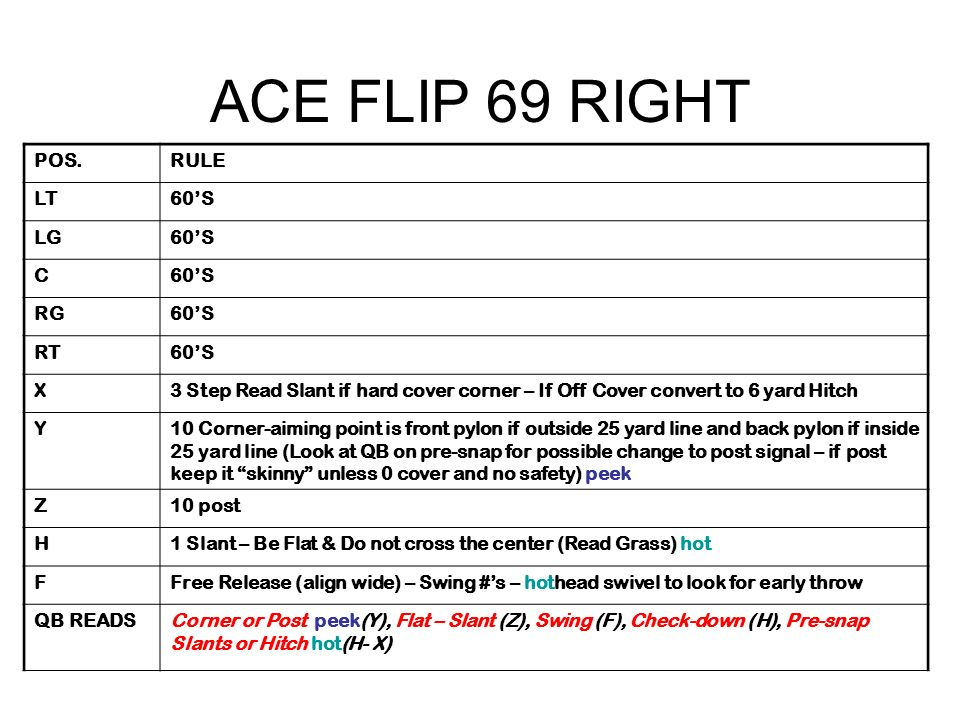 ACE FLIP 69 RIGHT POS.RULE LT60S LG60S C RG60S RT60S X3 Step Read Slant if hard cover corner – If Off Cover convert to 6 yard Hitch Y10 Corner-aiming point is front pylon if outside 25 yard line and back pylon if inside 25 yard line (Look at QB on pre-snap for possible change to post signal – if post keep it skinny unless 0 cover and no safety) peek Z10 post H1 Slant – Be Flat & Do not cross the center (Read Grass) hot FFree Release (align wide) – Swing #s – hothead swivel to look for early throw QB READSCorner or Post peek(Y), Flat – Slant (Z), Swing (F), Check-down (H), Pre-snap Slants or Hitch hot(H- X)