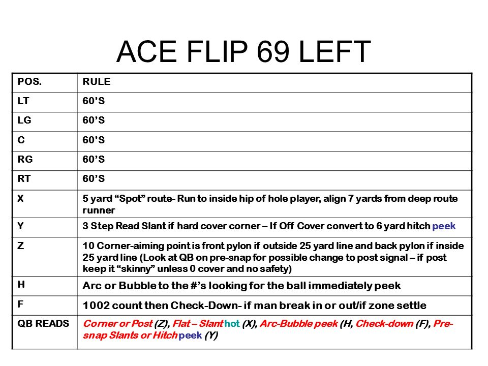 ACE FLIP 69 LEFT POS.RULE LT60S LG60S C RG60S RT60S X5 yard Spot route- Run to inside hip of hole player, align 7 yards from deep route runner Y3 Step Read Slant if hard cover corner – If Off Cover convert to 6 yard hitch peek Z10 Corner-aiming point is front pylon if outside 25 yard line and back pylon if inside 25 yard line (Look at QB on pre-snap for possible change to post signal – if post keep it skinny unless 0 cover and no safety) H Arc or Bubble to the #s looking for the ball immediately peek F 1002 count then Check-Down- if man break in or out/if zone settle QB READSCorner or Post (Z), Flat – Slant hot (X), Arc-Bubble peek (H, Check-down (F), Pre- snap Slants or Hitch peek (Y)