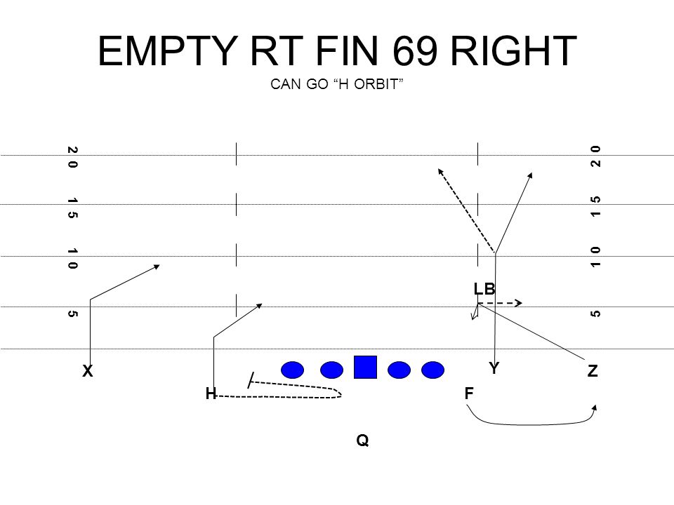 EMPTY RT FIN 69 RIGHT CAN GO H ORBIT X FH Q Z Y LB