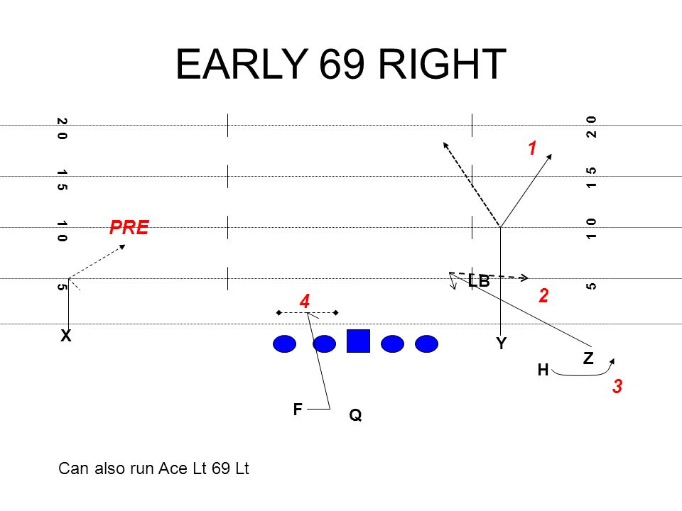EARLY 69 RIGHT X F H Q Z Y PRE Can also run Ace Lt 69 Lt LB