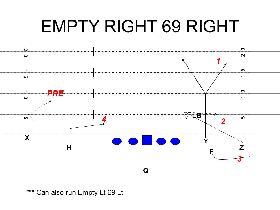 EMPTY RIGHT 69 RIGHT X F H Q Z Y PRE *** Can also run Empty Lt 69 Lt LB