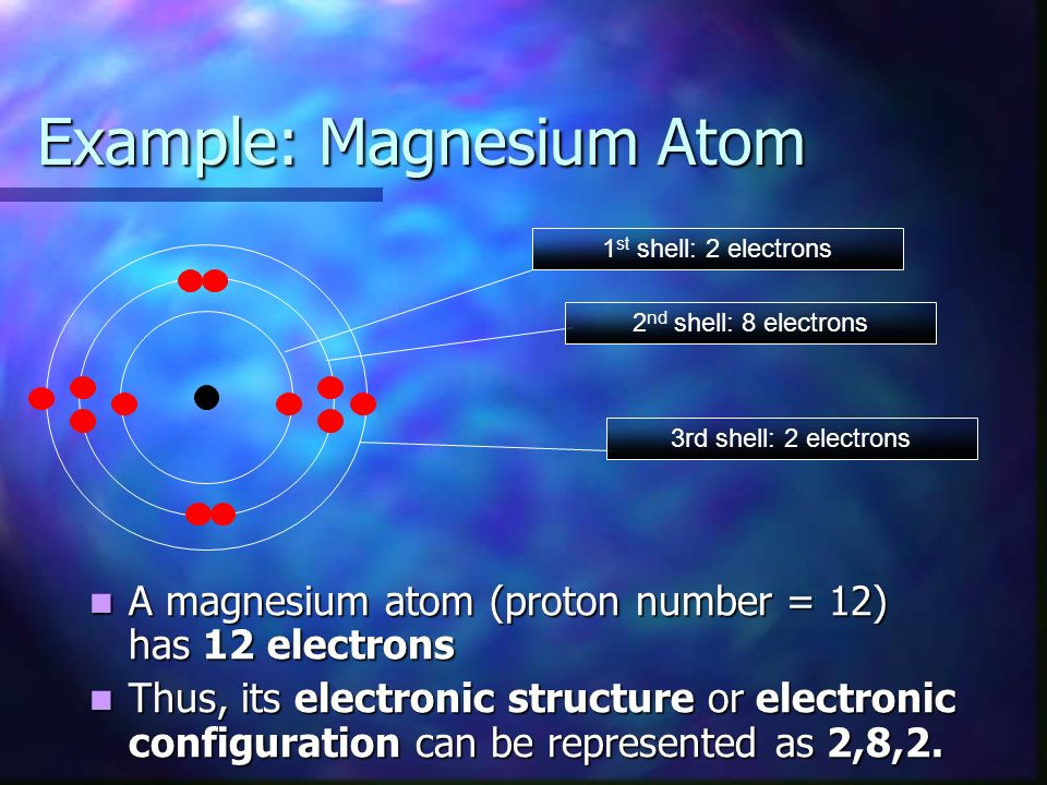 Example: Magnesium Atom 1 st shell: 2 electrons 2 nd shell: 8 electrons 3rd shell: 2 electrons A magnesium atom (proton number = 12) has 12 electrons A magnesium atom (proton number = 12) has 12 electrons Thus, its electronic structure or electronic configuration can be represented as 2,8,2.