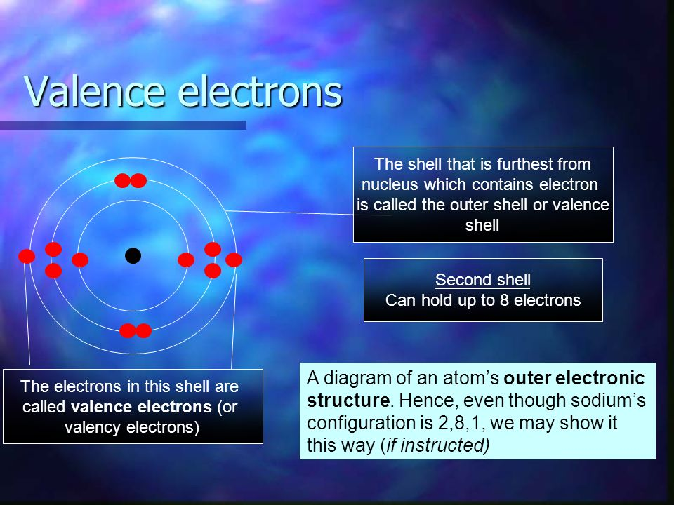 Valence electrons Second shell Can hold up to 8 electrons The shell that is furthest from nucleus which contains electron is called the outer shell or valence shell The electrons in this shell are called valence electrons (or valency electrons) A diagram of an atoms outer electronic structure.