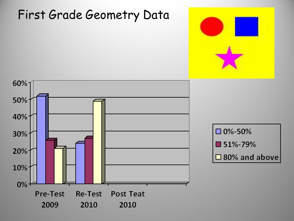 Kindergarten Geometry Data