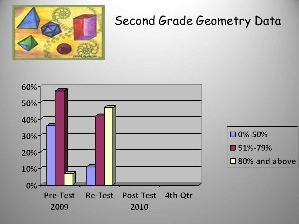 First Grade Geometry Data