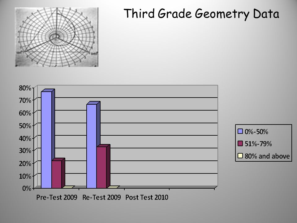 Second Grade Geometry Data