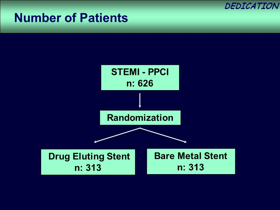DEDICATION STEMI - PPCI n: 626 Randomization Drug Eluting Stent n: 313 Bare Metal Stent n: 313 Number of Patients