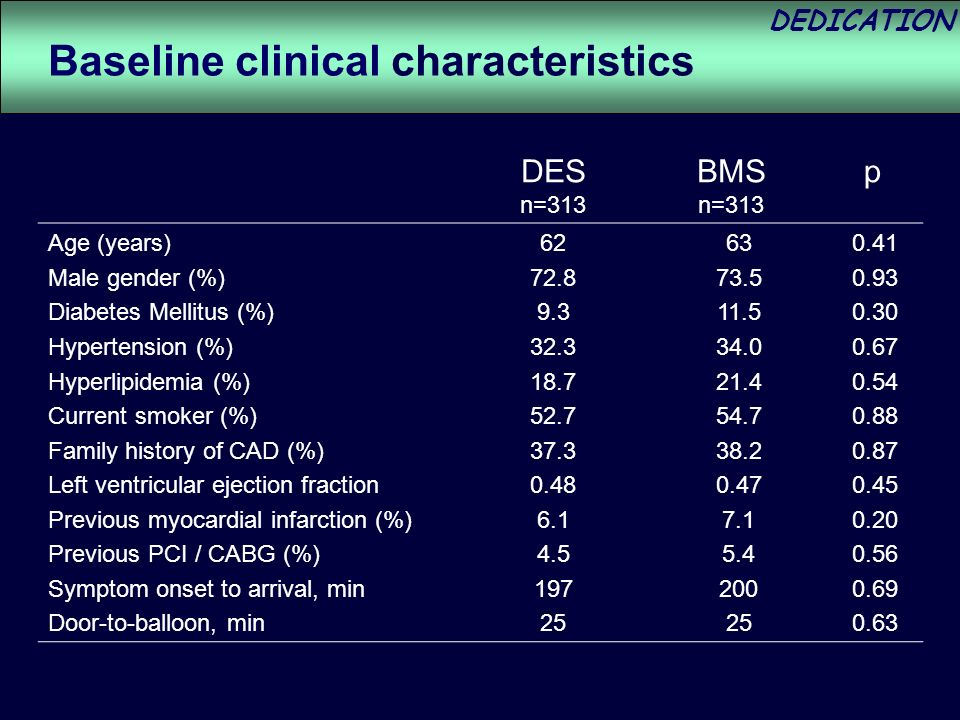 DEDICATION Age (years) Male gender (%) Diabetes Mellitus (%) Hypertension (%) Hyperlipidemia (%) Current smoker (%) Family history of CAD (%) Left ventricular ejection fraction Previous myocardial infarction (%) Previous PCI / CABG (%) Symptom onset to arrival, min Door-to-balloon, min Baseline clinical characteristics DES n=313 BMS n=313 p