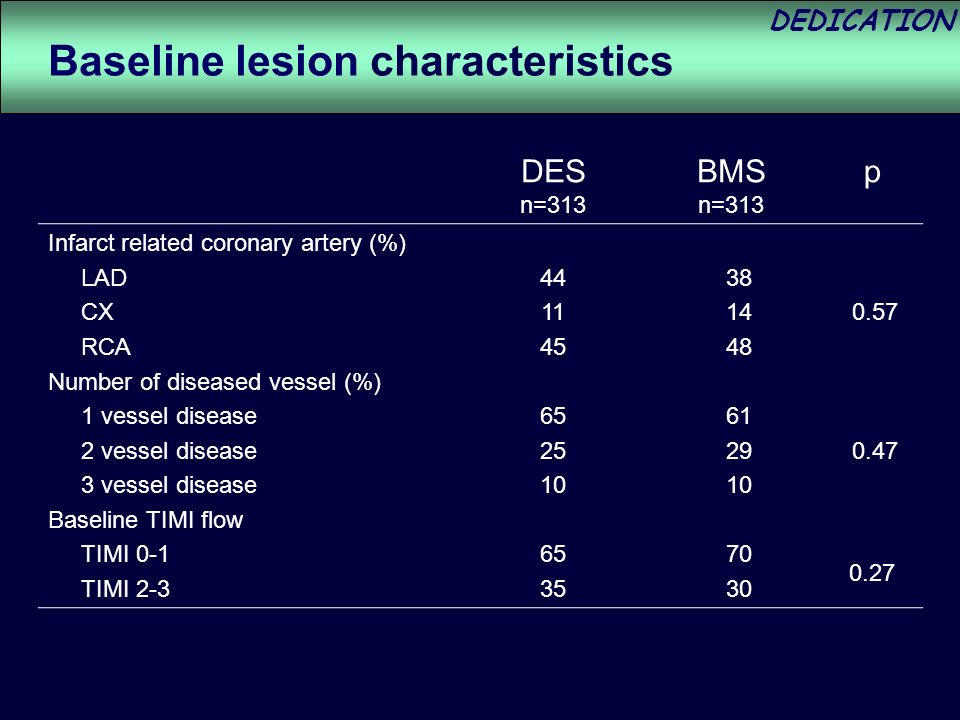 DEDICATION Infarct related coronary artery (%) LAD CX RCA Number of diseased vessel (%) 1 vessel disease 2 vessel disease 3 vessel disease Baseline TIMI flow TIMI 0-1 TIMI Baseline lesion characteristics 0.27 DES n=313 BMS n=313 p
