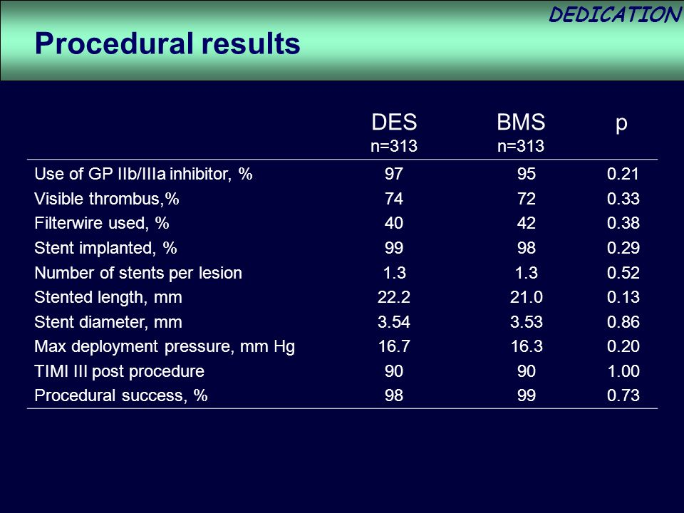 DEDICATION Use of GP IIb/IIIa inhibitor, % Visible thrombus,% Filterwire used, % Stent implanted, % Number of stents per lesion Stented length, mm Stent diameter, mm Max deployment pressure, mm Hg TIMI III post procedure Procedural success, % Procedural results DES n=313 BMS n=313 p