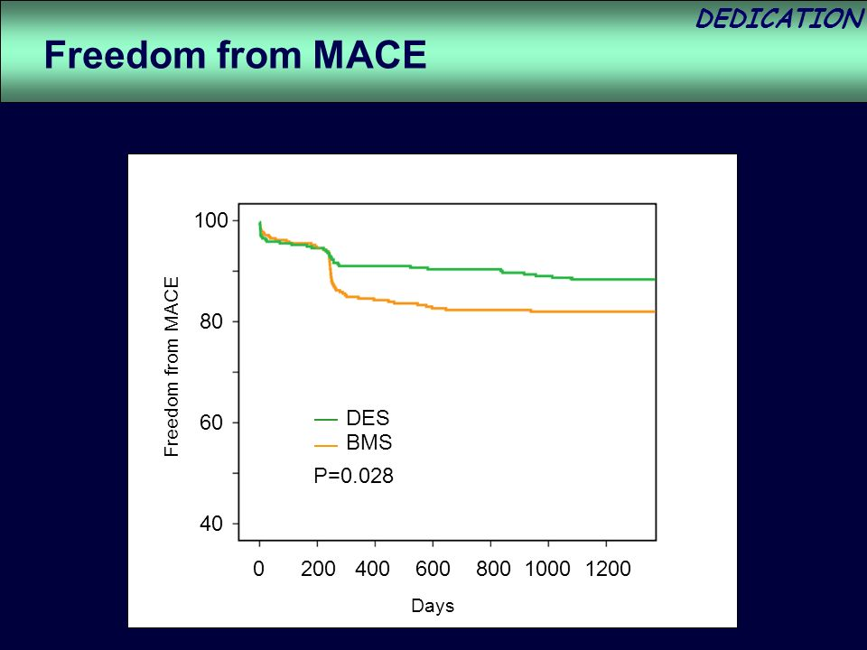 DEDICATION P=0.028 DES BMS Freedom from MACE Days
