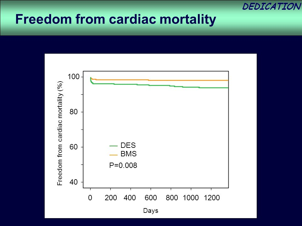 DEDICATION P=0.008 DES BMS Freedom from cardiac mortality (%) Freedom from cardiac mortality Days