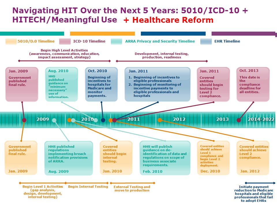 Navigating HIT Over the Next 5 Years: 5010/ICD-10 + HITECH/Meaningful Use 23 + Healthcare Reform