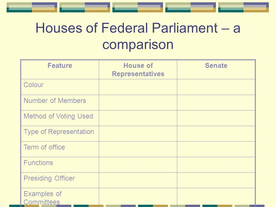 Houses of Federal Parliament – a comparison FeatureHouse of Representatives Senate Colour Number of Members Method of Voting Used Type of Representation Term of office Functions Presiding Officer Examples of Committees