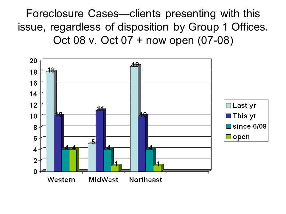 Foreclosure Casesclients presenting with this issue, regardless of disposition by Group 1 Offices.