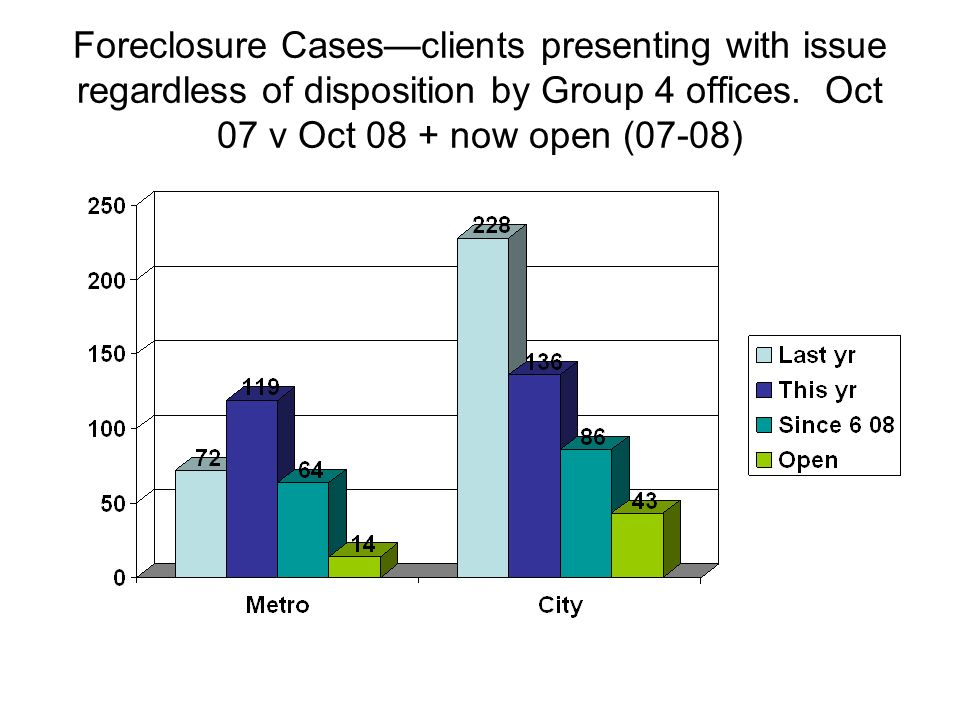 Foreclosure Casesclients presenting with issue regardless of disposition by Group 4 offices.