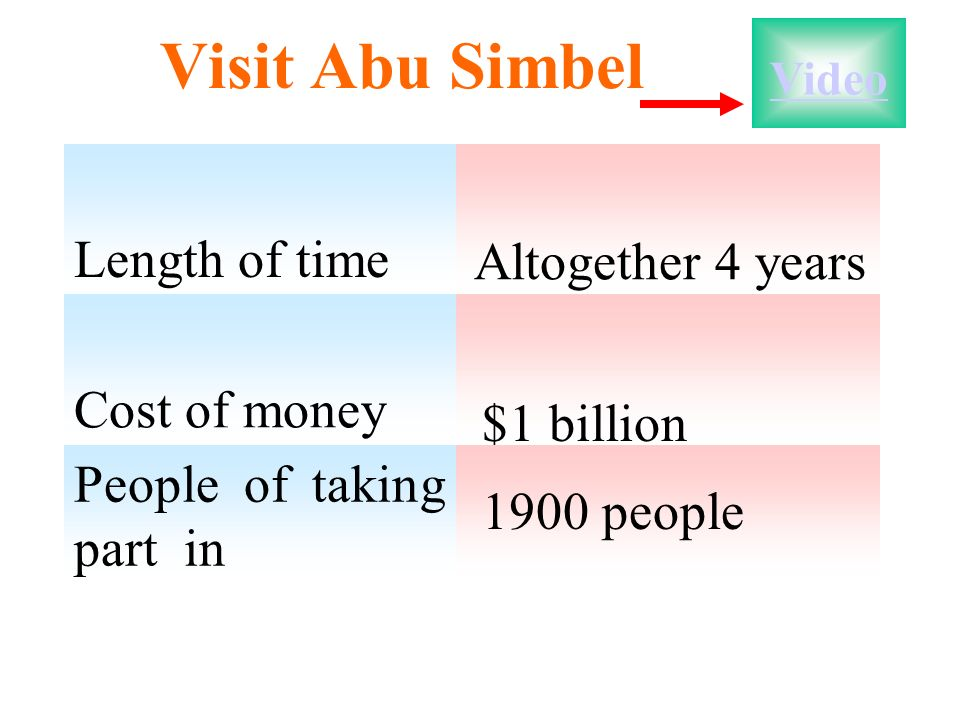 Visit Abu Simbel Length of time Cost of money People of taking part in Altogether 4 years $1 billion 1900 people Video