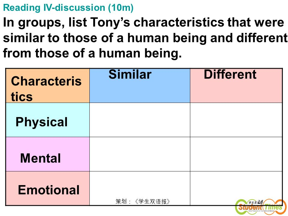 25 In groups, list Tonys characteristics that were similar to those of a human being and different from those of a human being.