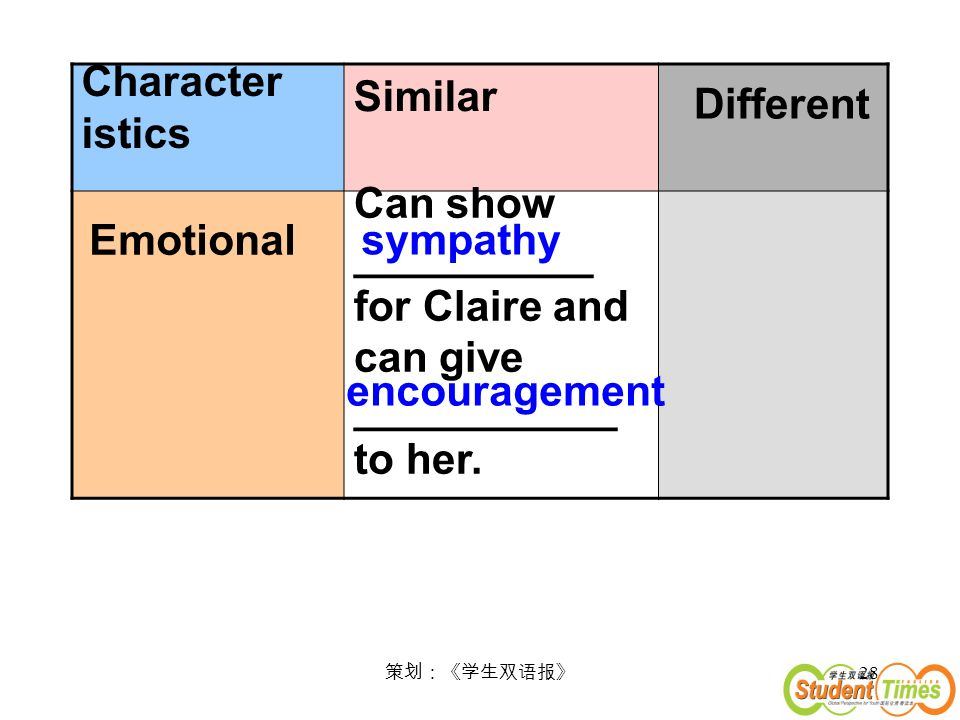 28 Character istics Similar Different Emotional Can show __________ for Claire and can give ___________ to her.