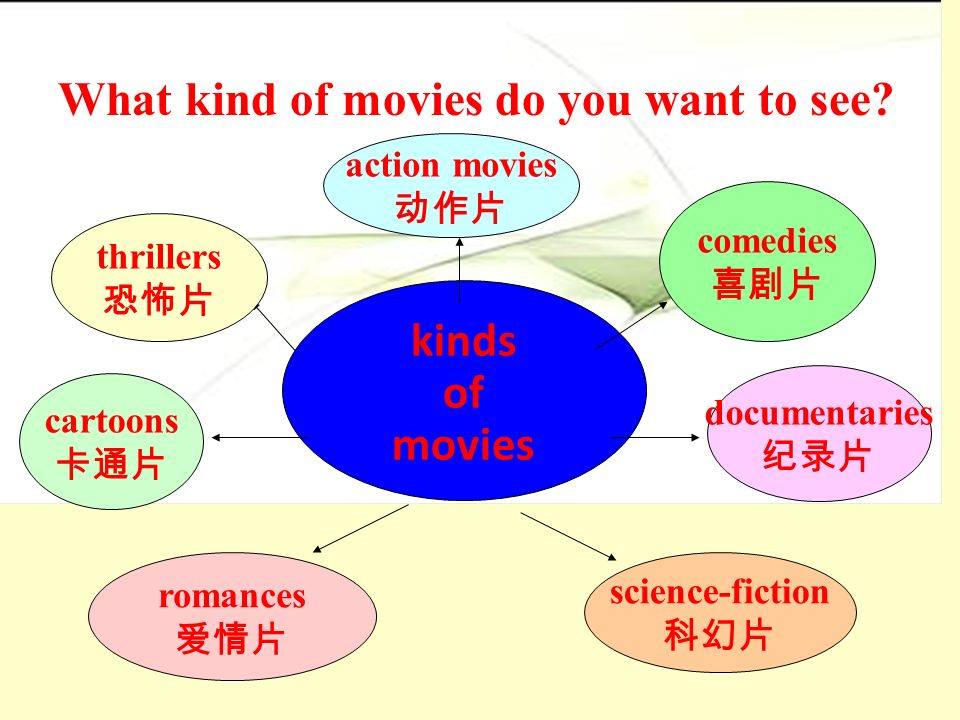 1b. Listen and circle the kinds of movies in 1a you hear.